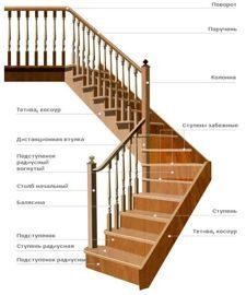 схема элементов лестниц